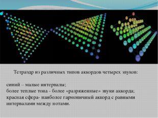 Тетраэдр из различных типов аккордов четырех звуков: синий – малые интервалы;