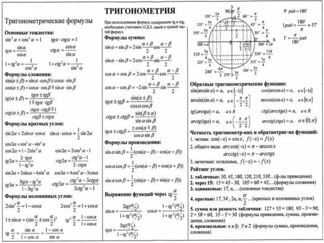 Шпаргалки По Математике Функции