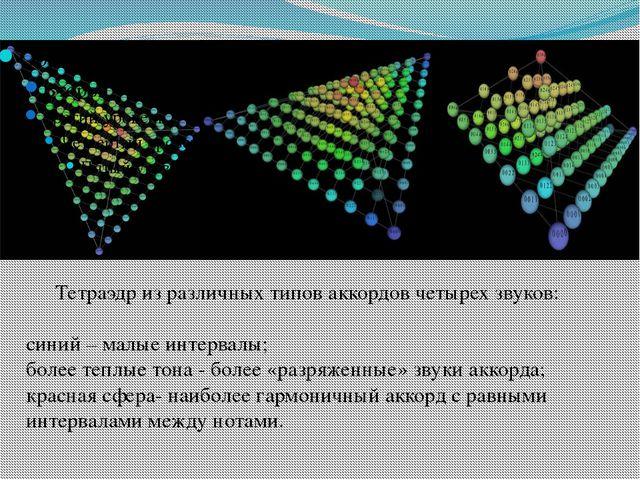 Тетраэдр из различных типов аккордов четырех звуков: синий – малые интервалы;...