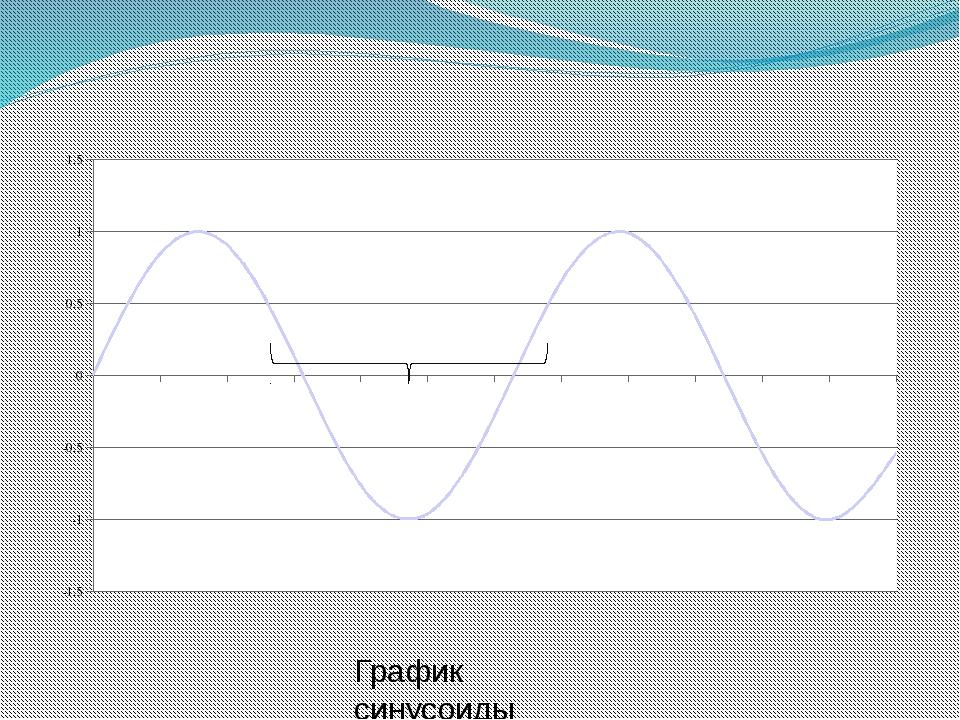 График синусоиды