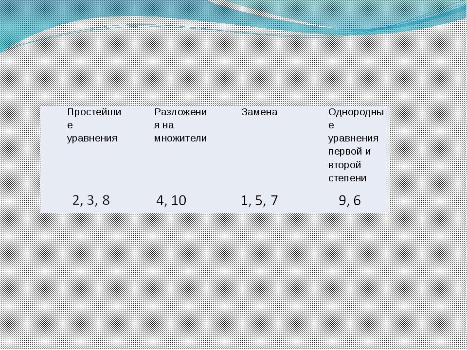 Простейшие уравнения Разложения на множители Замена Однородные уравнения пер...