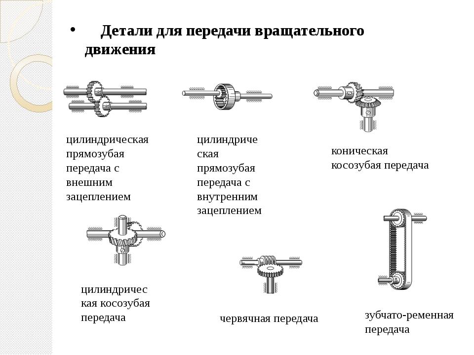 Детали для передачи вращательного движения цилиндрическая прямозубая передач...