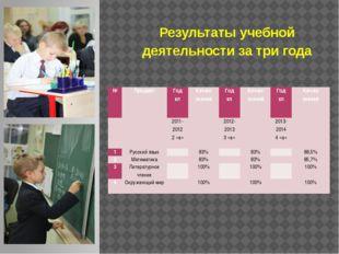 Результаты учебной деятельности за три года № Предмет Год кл Кач-во знаний Го