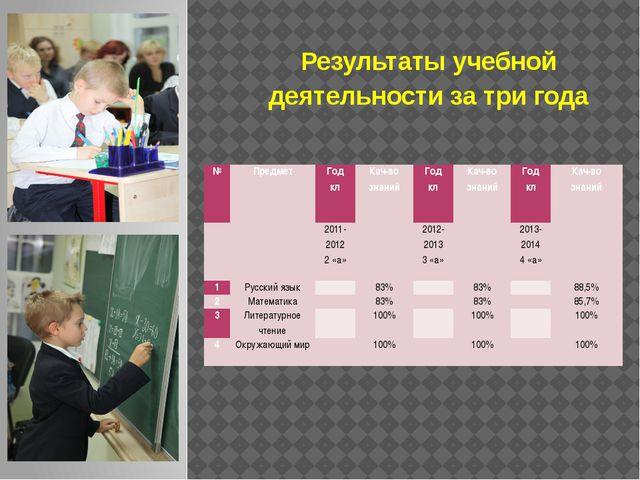 Результаты учебной деятельности за три года № Предмет Год кл Кач-во знаний Го...