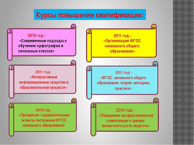 2011 год - «Организация ФГОС начального общего образования» 2011 год - «Инте...