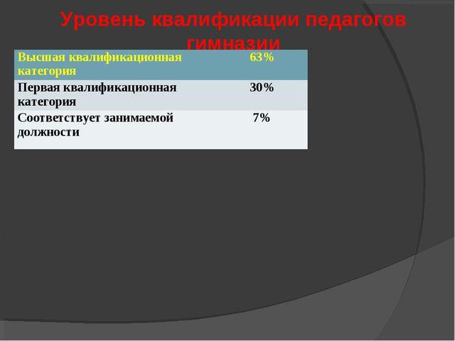 Уровень квалификации педагогов гимназии Высшая квалификационная категория63%...