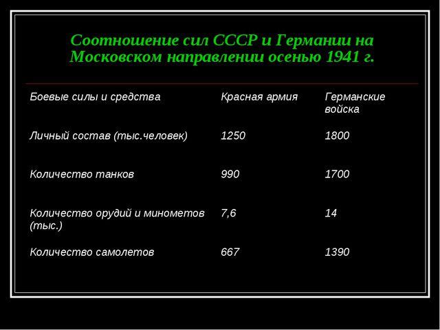Соотношение сил СССР и Германии на Московском направлении осенью 1941 г.