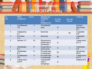 Олимпиада 2013/2014 уч.год № п/п ФИО учащегося Класс Предмет по которому стал