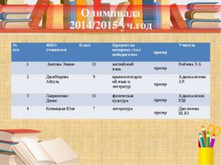 Олимпиада 2014/2015 уч.год № п/п ФИО учащегося Класс Предмет по которому стал