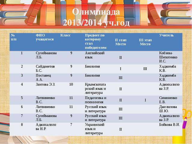 Олимпиада 2013/2014 уч.год № п/п ФИО учащегося Класс Предмет по которому стал...