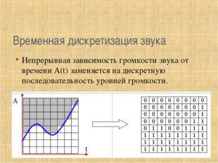 Временная дискретизация звука Непрерывная зависимость громкости звука от врем