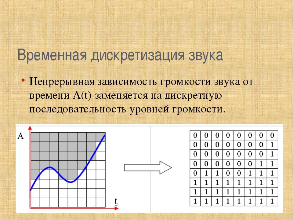 Временная дискретизация звука Непрерывная зависимость громкости звука от врем...