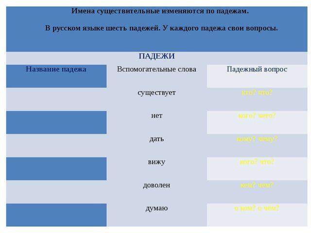 Именасуществительные изменяются по падежам.  В русском языке шесть падежей....