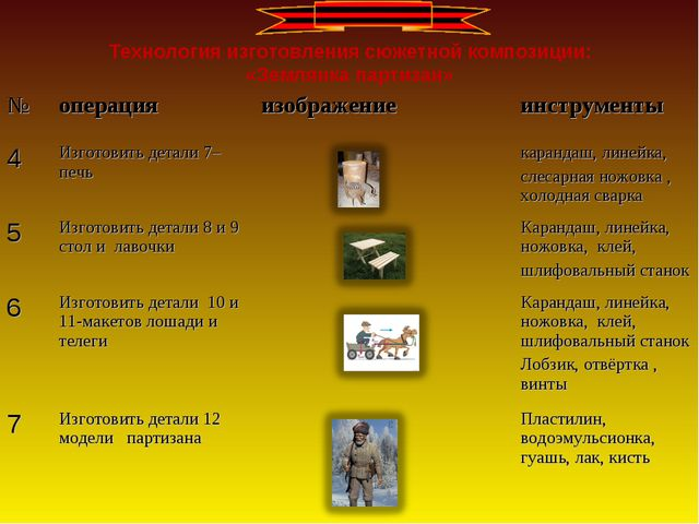 Технология изготовления сюжетной композиции: «Землянка партизан» №операция...