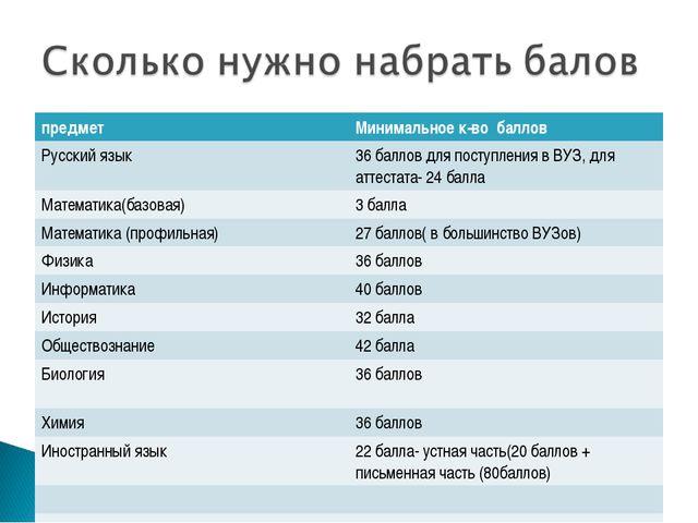 предметМинимальное к-во баллов Русский язык36 баллов для поступления в ВУЗ,...