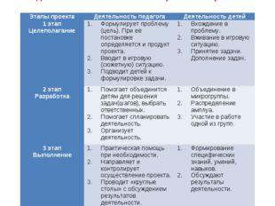 * Примерный план работы воспитателя по подготовке проекта На основе изученных