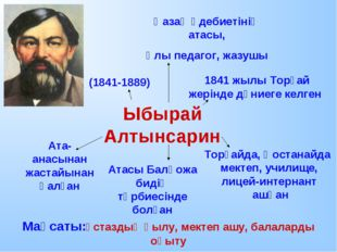 (1841-1889) Ыбырай Алтынсарин Қазақ әдебиетінің атасы, Ұлы педагог, жазушы 18