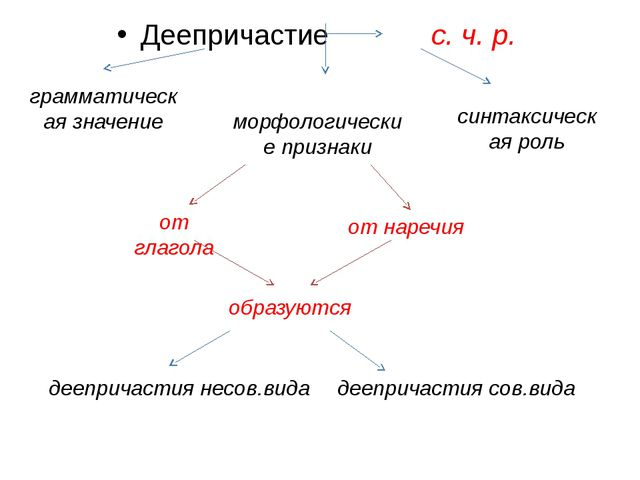Деепричастие с. ч. р. грамматическая значение морфологические признаки синтак...