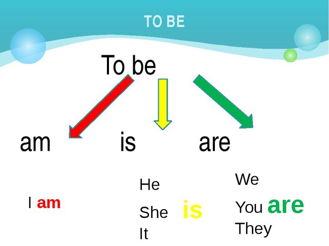 To be am is are TO BE I am He She is It We You are They