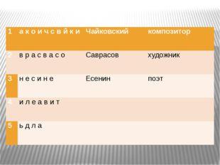 1 а к о и ч с в й к и Чайковский композитор 2 вра с в а с о Саврасов художни