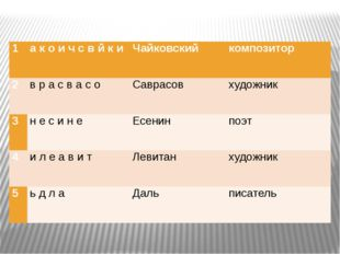 1 а к о и ч с в й к и Чайковский композитор 2 в р а с в а с о Саврасов худож