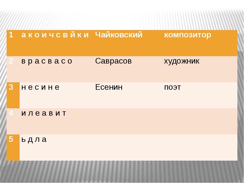 1 а к о и ч с в й к и Чайковский композитор 2 вра с в а с о Саврасов художни...