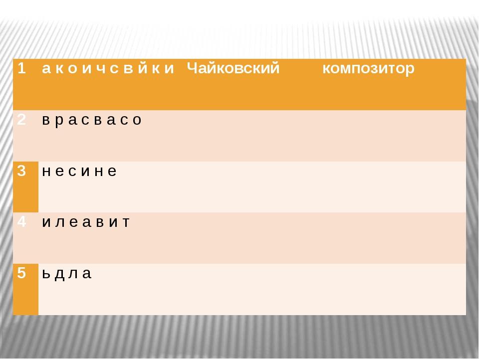 1 а к о и ч с в й к и Чайковский композитор 2 в р а с в а с о 3 н е с и н е...