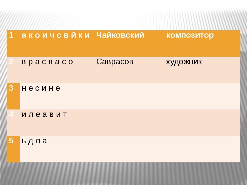 1 а к о и ч с в й к и Чайковский композитор 2 в р а с в а с о Саврасов худож...