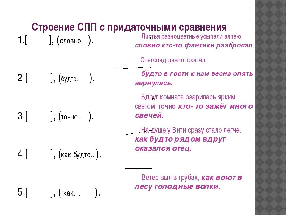 Строение СПП с придаточными сравнения 1.[ ], (словно ). 2.[ ], (будто.. ). 3....