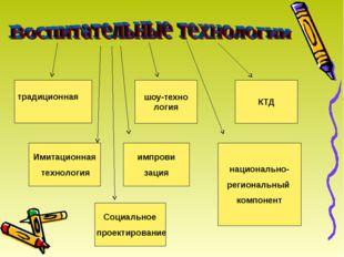 КТД шоу-техно логия традиционная Имитационная технология импрови зация нацио