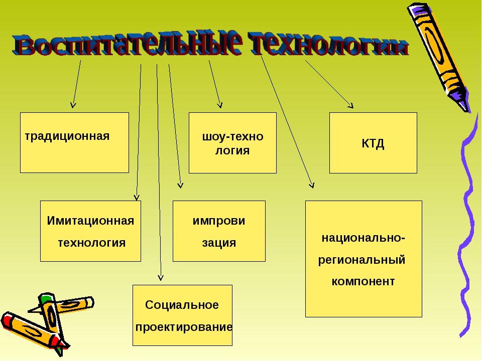 КТД шоу-техно логия традиционная Имитационная технология импрови зация нацио...