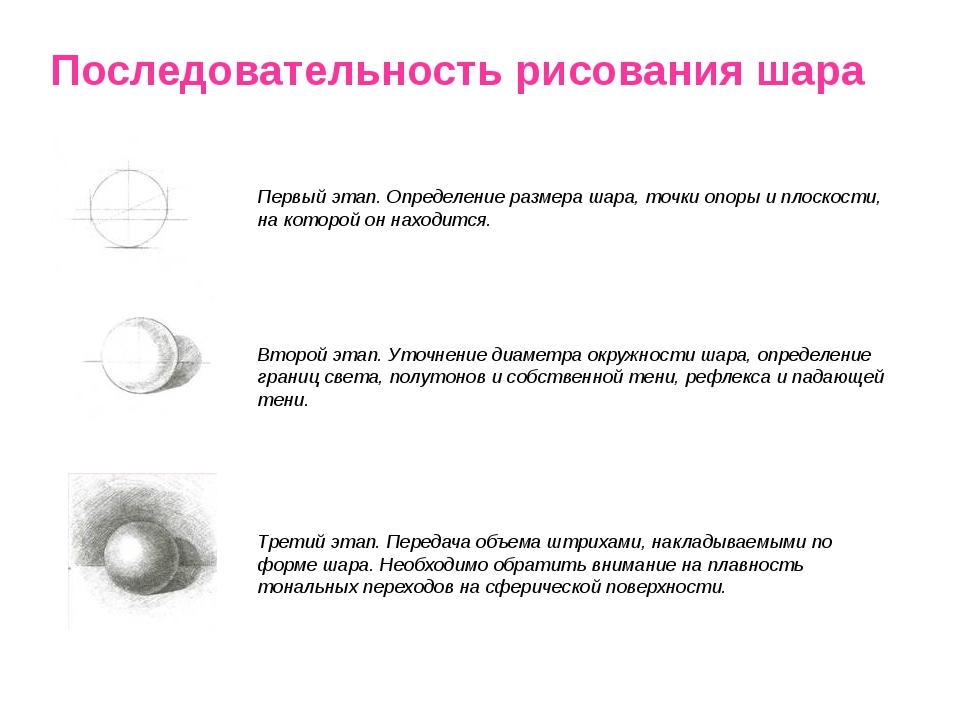 Последовательность рисования шара Первый этап. Определение размера шара, точк...