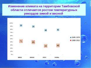 Изменение климата на территории Тамбовской области отличается ростом температ