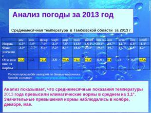 Анализ погоды за 2013 год Среднемесячная температура в Тамбовской области за