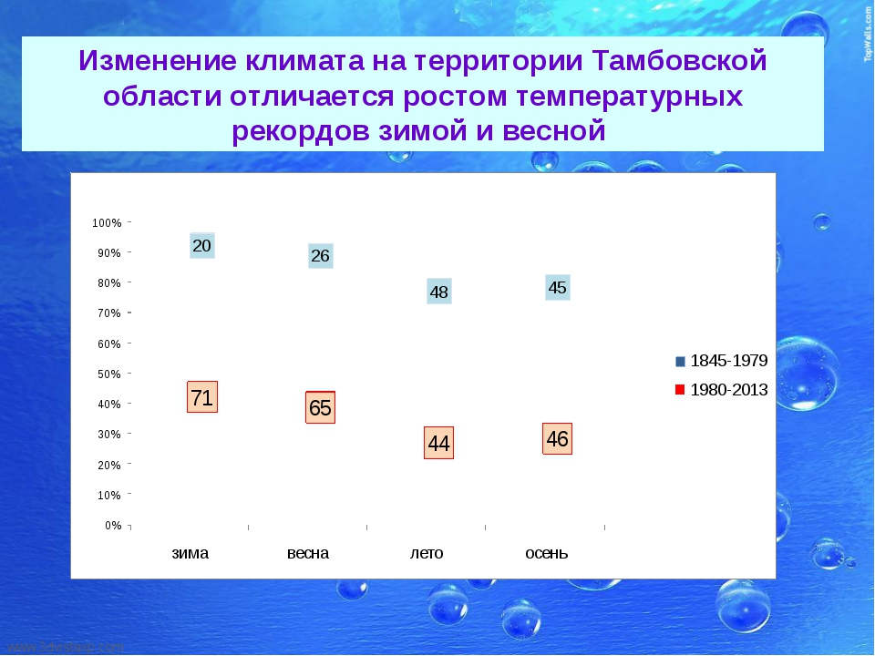 Изменение климата на территории Тамбовской области отличается ростом температ...