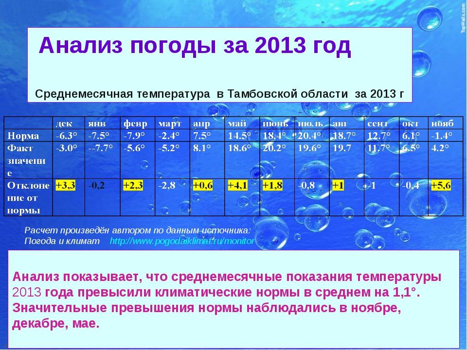 Анализ погоды за 2013 год Среднемесячная температура в Тамбовской области за...