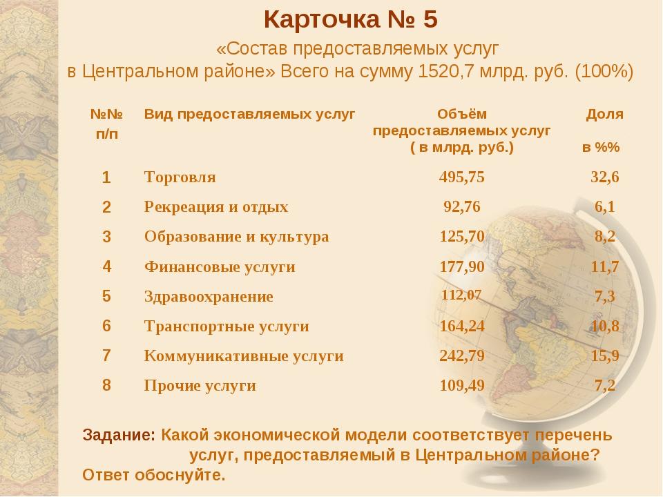 Карточка № 5 «Состав предоставляемых услуг в Центральном районе» Всего на сум...