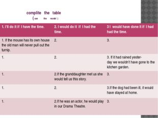 complite the table ( use the model ) 1. I'll do it if I have thetime. 2. I w