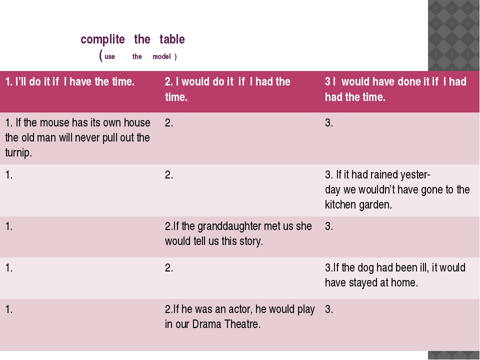 complite the table ( use the model ) 1. I'll do it if I have thetime. 2. I w...