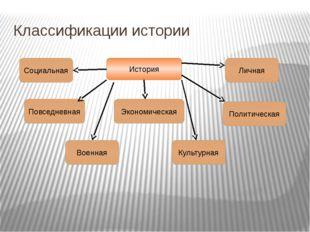 Классификации истории История Социальная Повседневная Военная Культурная Экон