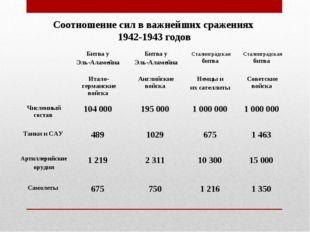 Соотношение сил в важнейших сражениях 1942-1943 годов Битва у Эль-Аламейна