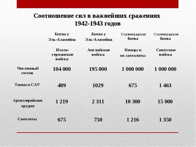Соотношение сил в важнейших сражениях 1942-1943 годов Битва у Эль-Аламейна...