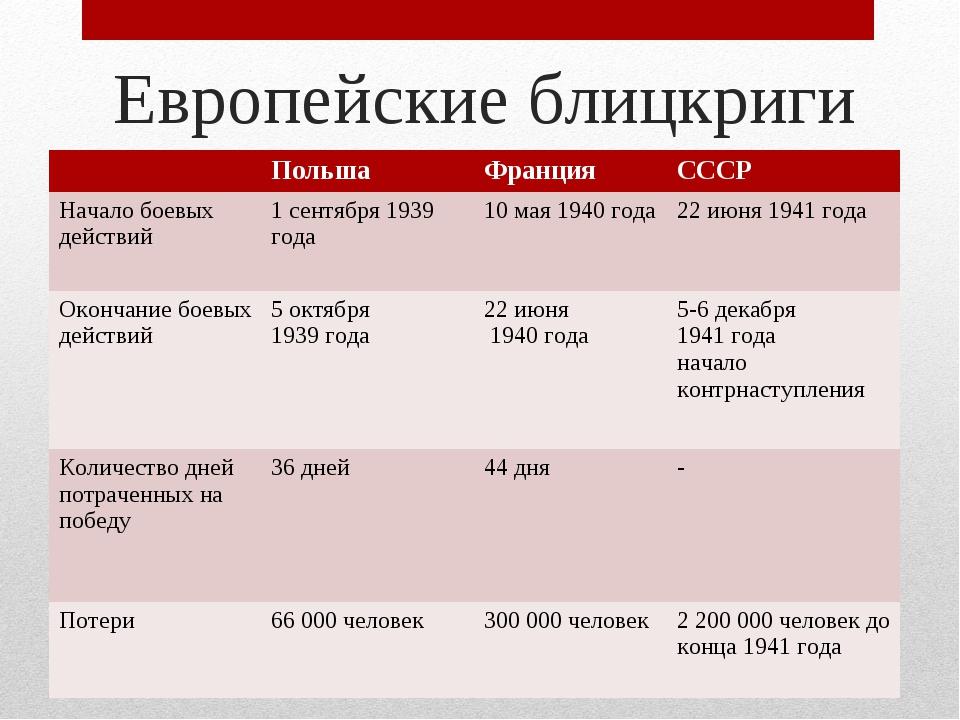 Европейские блицкриги ПольшаФранцияСССР Начало боевых действий1 сентября...