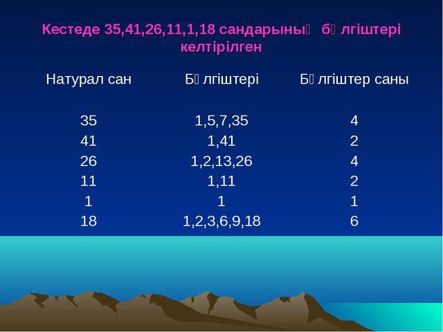 Кестеде 35,41,26,11,1,18 сандарының бөлгіштері келтірілген