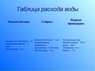 Таблица расхода воды Мытьё посуды:Стирка: Водные процедуры: Количество приб