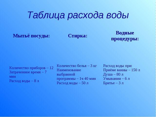 Таблица расхода воды Мытьё посуды:Стирка: Водные процедуры: Количество приб...