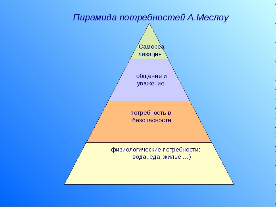 Пирамида потребностей А.Меслоу Самореа лизация общение и уважение потребност...