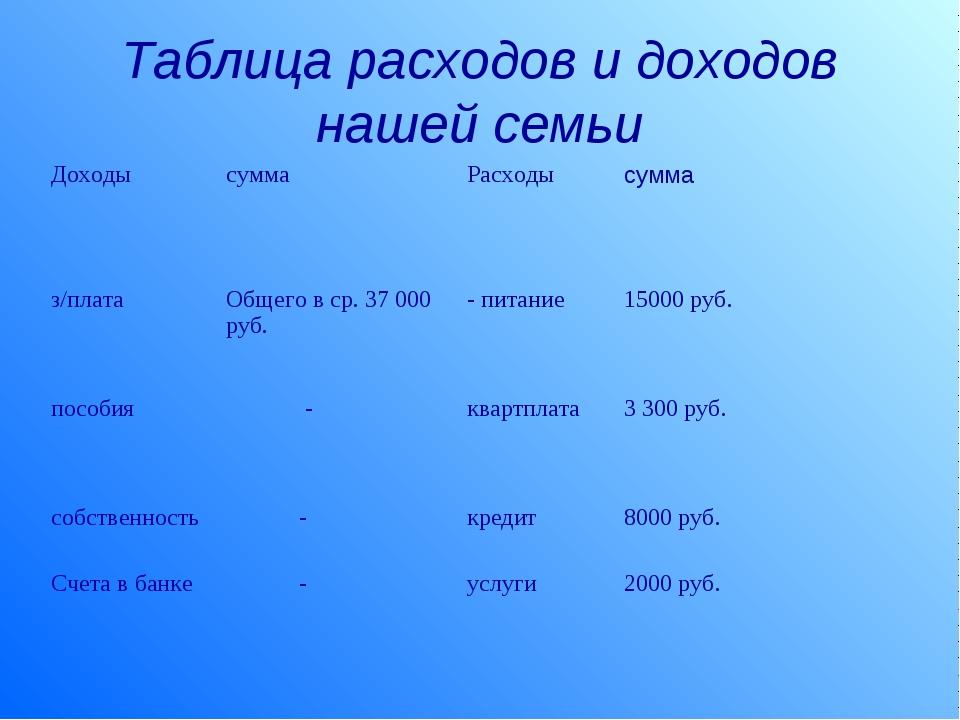 Таблица расходов и доходов нашей семьи ДоходысуммаРасходысумма з/платаОбщ...