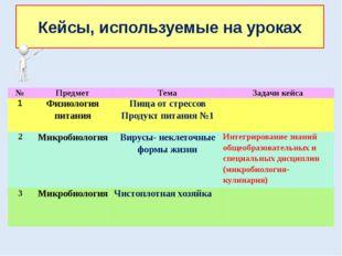 Кейсы, используемые на уроках № Предмет Тема Задачи кейса 1 Физиология питани