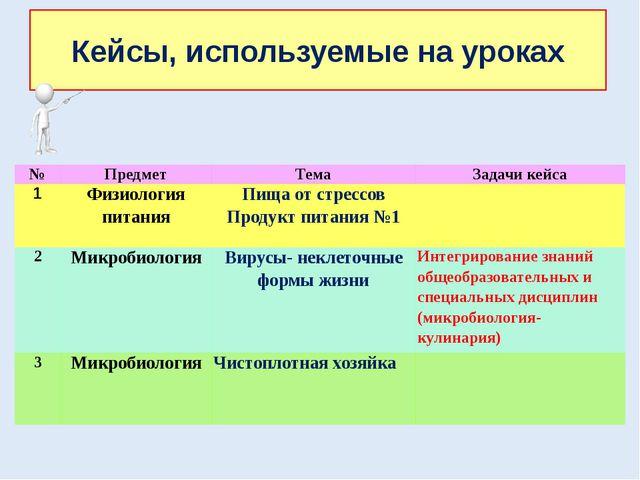 Кейсы, используемые на уроках № Предмет Тема Задачи кейса 1 Физиология питани...